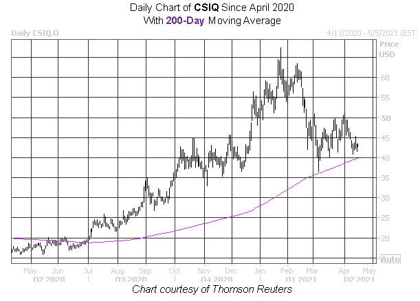 CSIQ Stock Chart