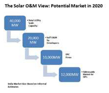 solar o and m view