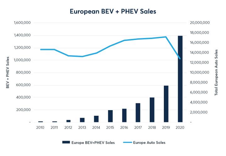 European BEV PHEV SaLes