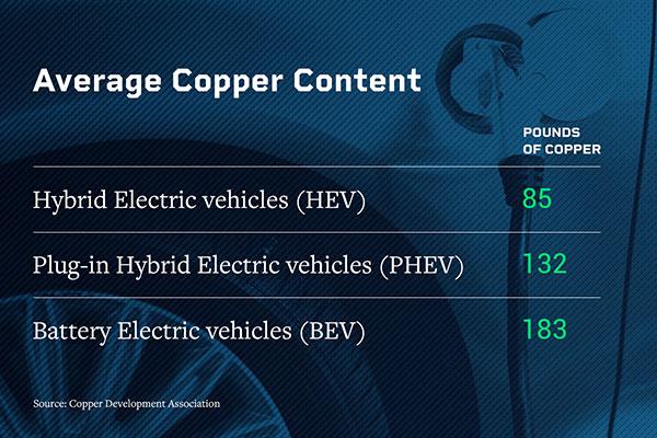 Average metal content