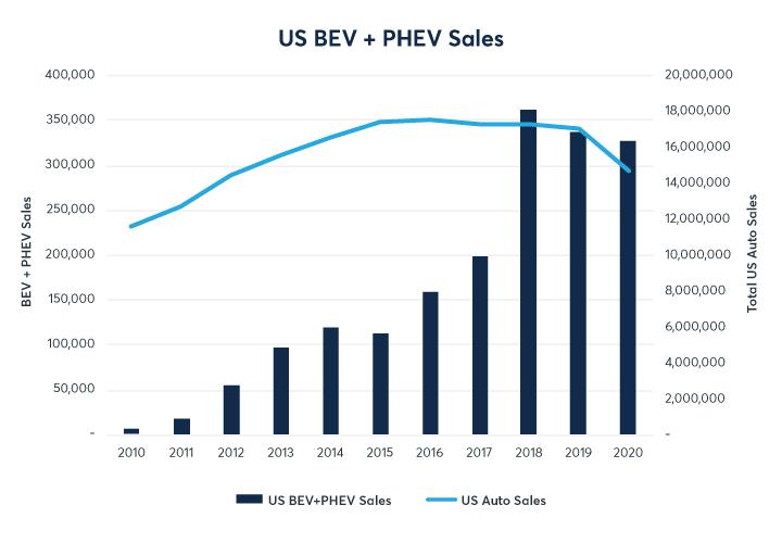 US BEV PHEV Sales