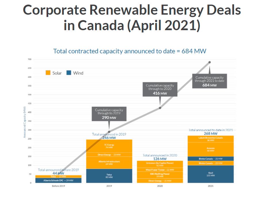 Screenshot of Corporate Renewable Energy Deals in Canada (April 2021)