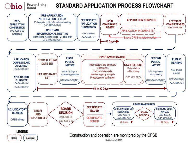 This flow chart shows the Ohio Power Siting Board process. CONTRIBUTED