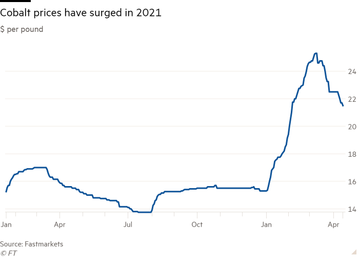 Line chart of $ per pound showing Cobalt prices have surged in 2021
