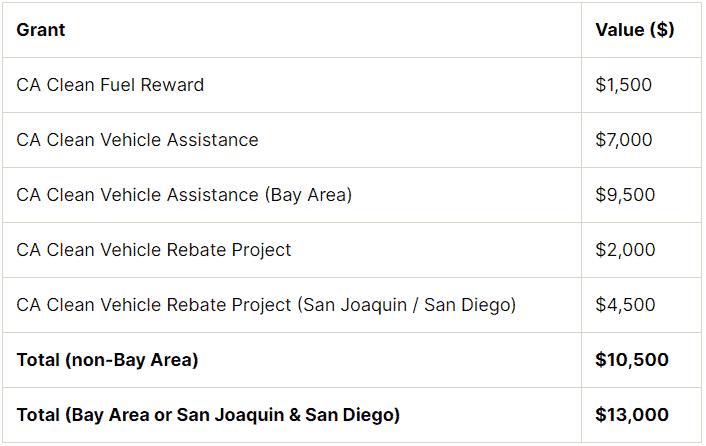 List of California rebate programs.