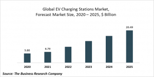 Electric Vehicle Charging Stations Market Report 2021: COVID-19 Growth And Change To 2030