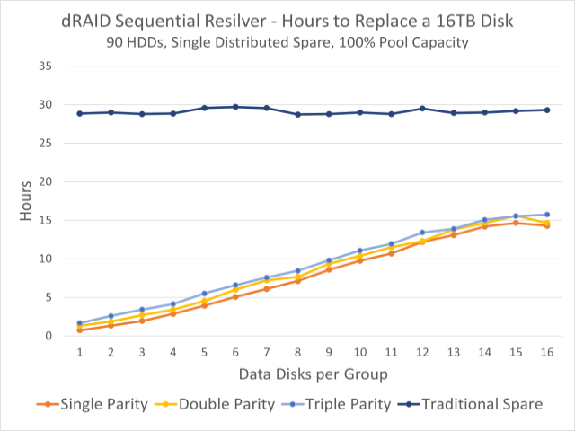 This graph shows observed resilvering times for a 90-disk pool. The dark blue line at the top is the time to resilver onto a fixed hotspare disk; the colorful lines beneath demonstrate times to resilver onto distributed spare capacity.