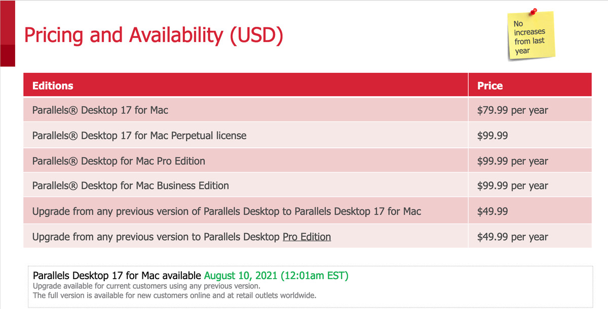 A chart describing pricing and availability. Parallels Desktop 17 - $79.99 per year. Parallels Desktop 17 Perpetual license - $99.99. Parallels Desktop Pro or Business Edition: $99.99 per year. Upgrade from any previous version of Parallels Desktop to Desktop 17: $49.99. Upgrade from any previous version to Parallels Desktop Pro Edition: $49.99 per year.